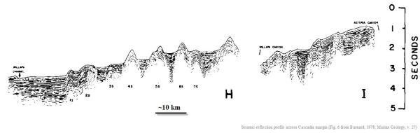 Seismic-reflection profile of Cascadia margin (from Barnard, 1978; Marine Geology, v. x)