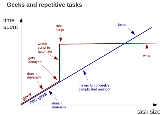 geeks-repetitive-tasks