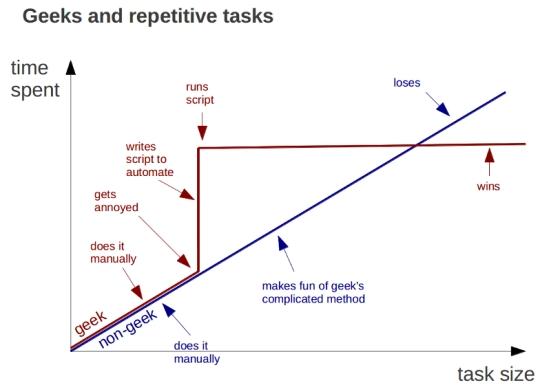geeks-repetitive-tasks